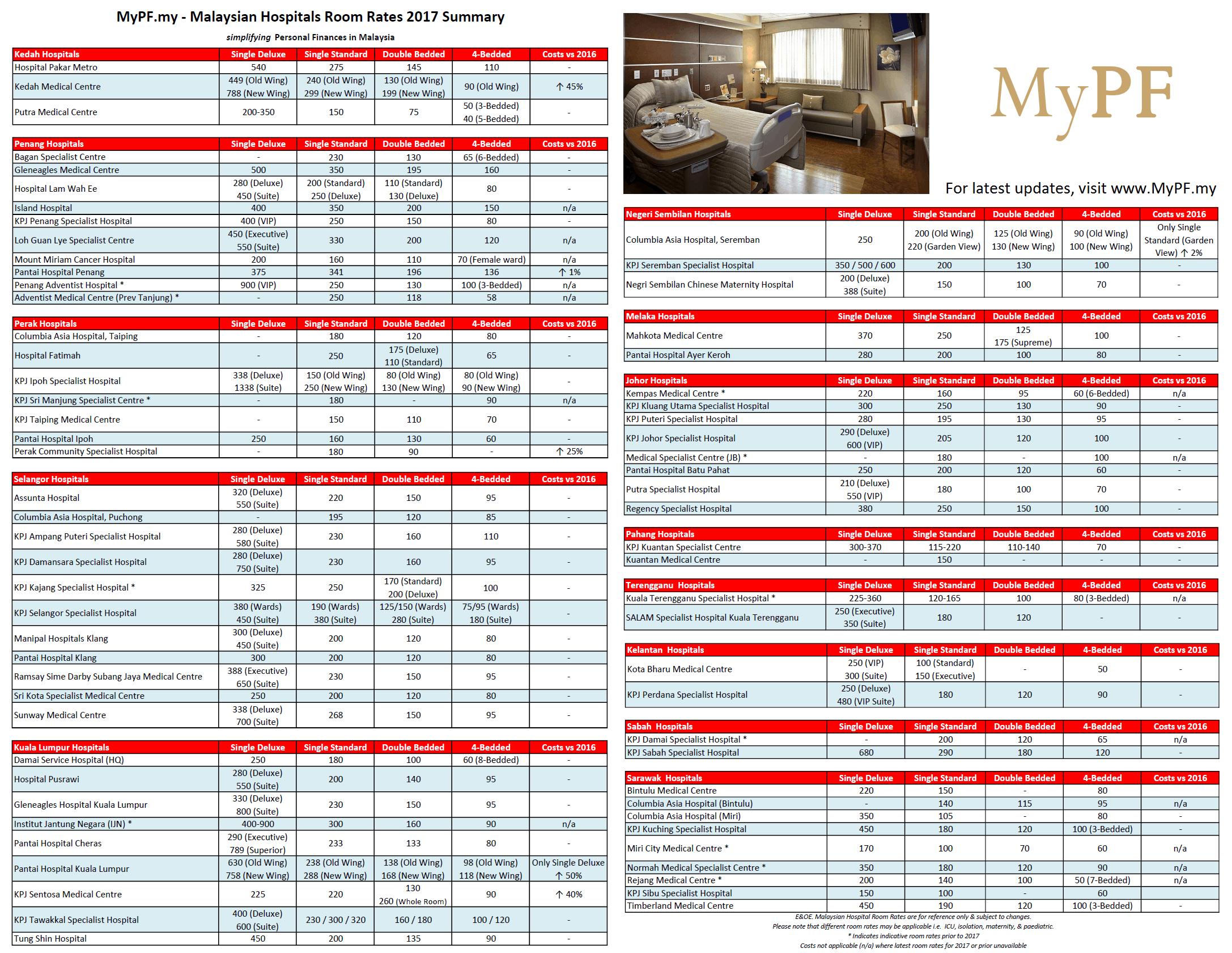 Malaysian Hospital Room Rates – MyPF.my
