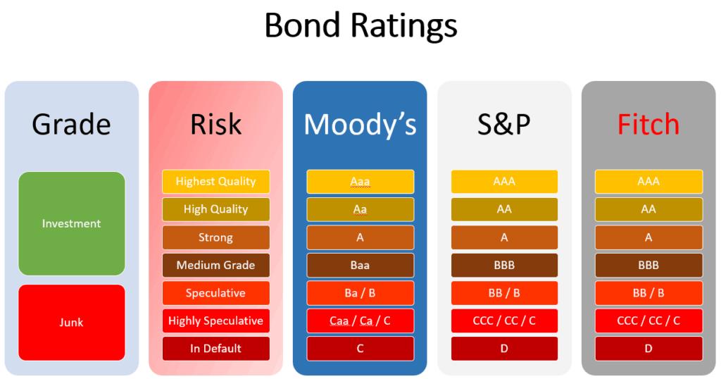 bond-ratings