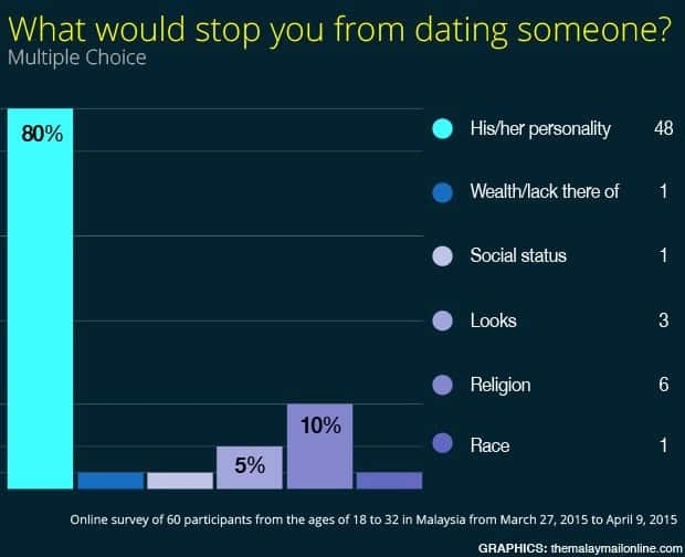 How To Sell Yourself Online Dating Examples